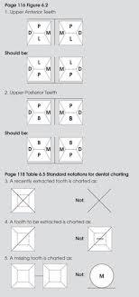 Dental Charting Symbols List Battle Of The Books Vital