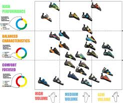 Scarpa Climbing Shoe Comparison Chart Robbie Phillips Choosing Your First Pair Of Climbing Shoes