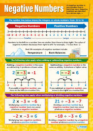 Negative Numbers Classroom Posters For Math Gloss Paper
