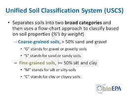 Using Soil Classification Description Data Ppt Video