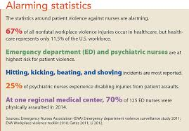 Patient Violence Its Not All In A Days Work American