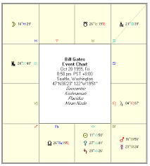 Financial Astrology Bill Gates Birth Chart