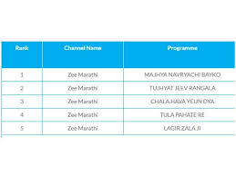 Trp Chart Of This Week Mazhya Navryachi Bayko Rules The Trp Chart Tula Pahate Re