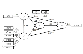 structural equation modeling sem is a multivariate statistical ysis technique that is used to yze structural relationships among variables