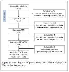 Fibromyalgia Chart Polysomnographic Findings In Fibromyalgia A Retrospective
