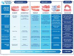 Dentures Dentist Dental Implants North Charleston South