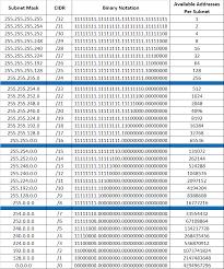 Ip Address And Subnet Mask Chart Ip Address Classes Pdf In Hindi