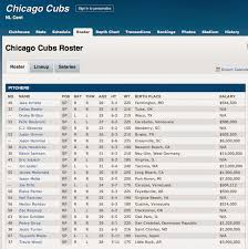 A Chicago Fan In Ca Chicago Cubs 2015 Roster And Preseason