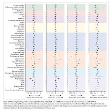 Lancet Paper Shows Most Popular Hypertension Drug Isnt Most