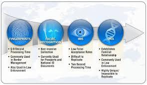 Biometric Technology A Survey Of Biometrics Security Systems