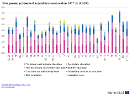 Government Expenditure On Education Statistics Explained