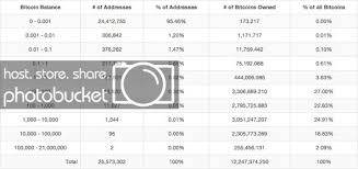 Bitcoin Wallet Chart Bitcoin Distribution Of Wealth Detailing The Btc Holdings Of