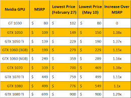 Nvidia Video Card Comparison Chart Nvidia Graphics Cards Price Drop Near Me Shattuck Ok 73858