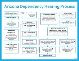 Arizona Sentencing Chart 2018 Training