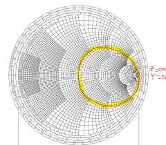 Y Smith Chart Solved Hello Why When We Switch From Z Impedance On The