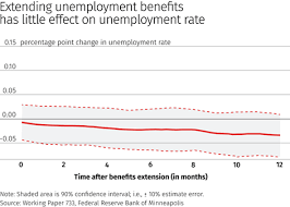 The Macro Impact Of Unemployment Benefits Federal Reserve