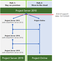 Project Server 2010 End Of Support Roadmap Microsoft Docs