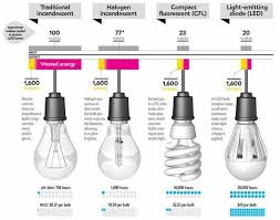 Lumen Output Comparison Chart Comparison Charts For Incandescent Cfl And Led Bulbs Tom