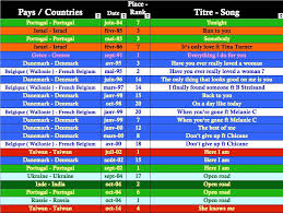 World Singles Charts And Sales Top 50 In 58 Countries