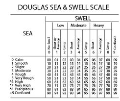 Sea State Chart Uk Douglas Sea State 3 London Arbitration Award Stormgeo