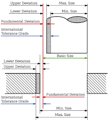 Hole And Shaft Tolerance Chart Preferred Mechanical Tolerances Metric Iso 286 Engineers