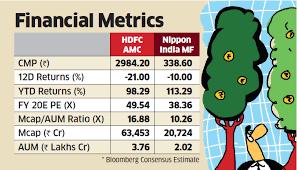 Hdfc Amc Share Price Nippon India Mf Narrows Valuation Gap