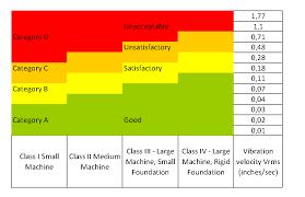Faithful Iso Vibration Chart Iso Specification Chart
