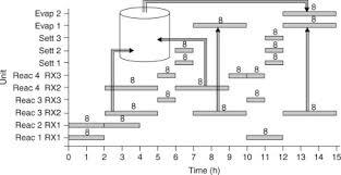 Heat Integration In Batch Processes Sciencedirect