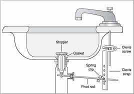 extravagant unblocking bathroom sink how to unclog a drain without enjoyable inspiration ideas unblock