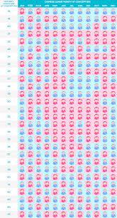 Chinese Gender Predictor Chart 2018 | Baby Gender Calculator