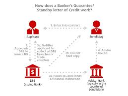 bankers guarantee detail01