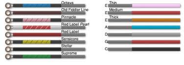 Dominant Violin String Color Chart String I D Color Guide Violinstringreview Com