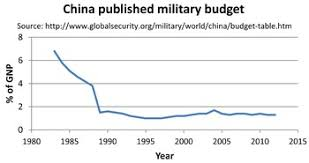 2009 Dod Pay Chart Military Budget Of China Wikipedia