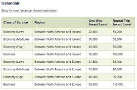 Icelandair Flights Now Bookable With Alaska Airlines Miles