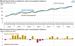 World Oil Inventory Chart Eia Forecasts World Crude Oil Prices To Rise Gradually