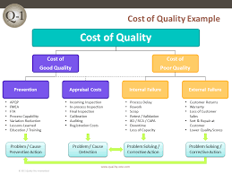Coq Cost Of Quality Quality One