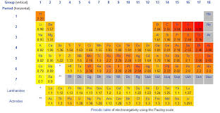 Ionization Energy Chart How Can I Relate The Reactivity Series To Electronegativity