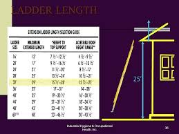 Ladder Height Chart Extension Ladder Height To Base Ratio Guide Calculator Size
