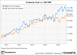 Is Kimberly Clark Corp Due For A Stock Split The Motley Fool