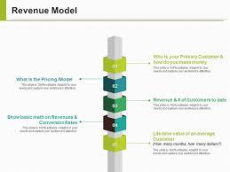 Revenue Model Template Revenue Model Template Ppt Powerpoint Presentation Infographic