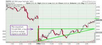 The Keystone Speculator Spx S P 500 5 Minute Chart