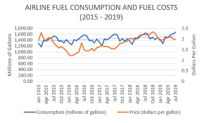 Aircraft Fuel Consumption Chart What The Cost Of Airline Fuel Means To You Us Department