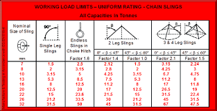 4 Leg Chain Sling Chart Grade 80 Grade T And Stainless Steel Chain Slings 2 Leg 4