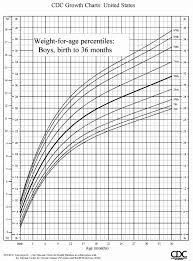 Perspicuous Who Growth Chart For Girls 2019