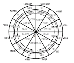 Blank Astrology Chart Forms Astrology 101 Zodiac Signs Lunar Cafe