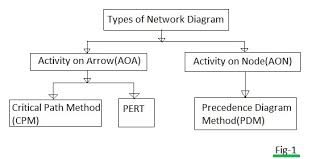 pdm vs aoa difference between pdm and aoa network diagram