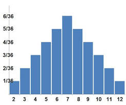 Backgammon Dice Odds Chart How To Calculate Backgammon Probabilities