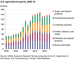 Food Company Product Tree Diagram Usda Ers Agricultural Trade