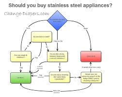 Steel Flow Chart Should You Buy Stainless Steel Appliances Flow Chart For Moms