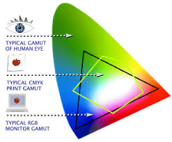 Rgb To Cmyk What You Need To Know